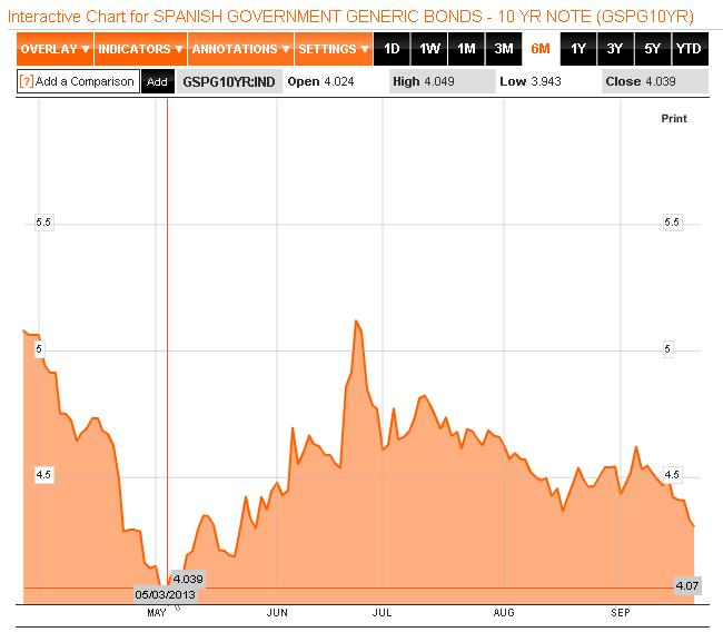 SP government bonds 10yr
