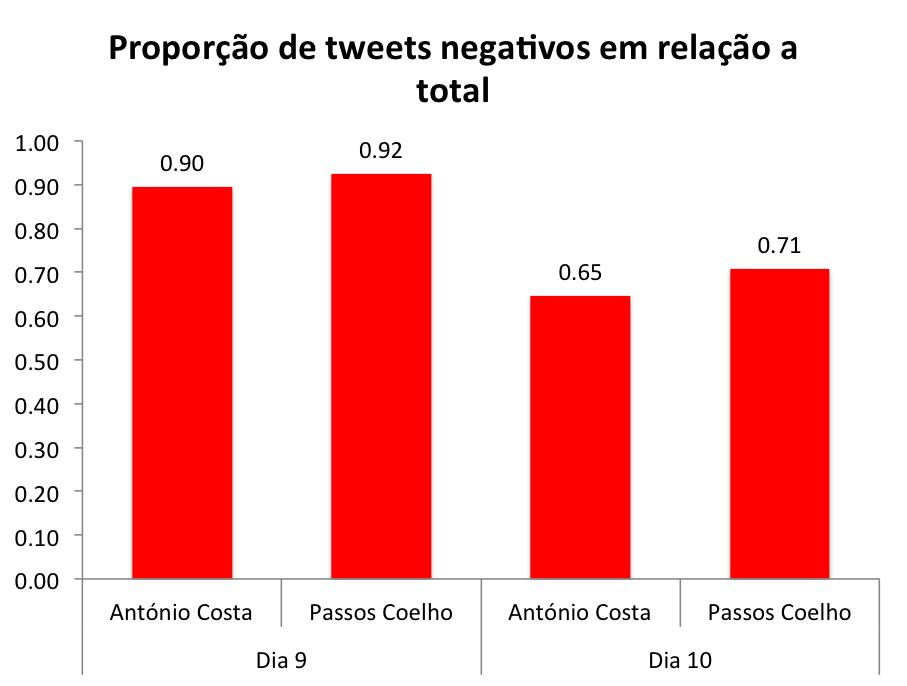 Tweets negativos