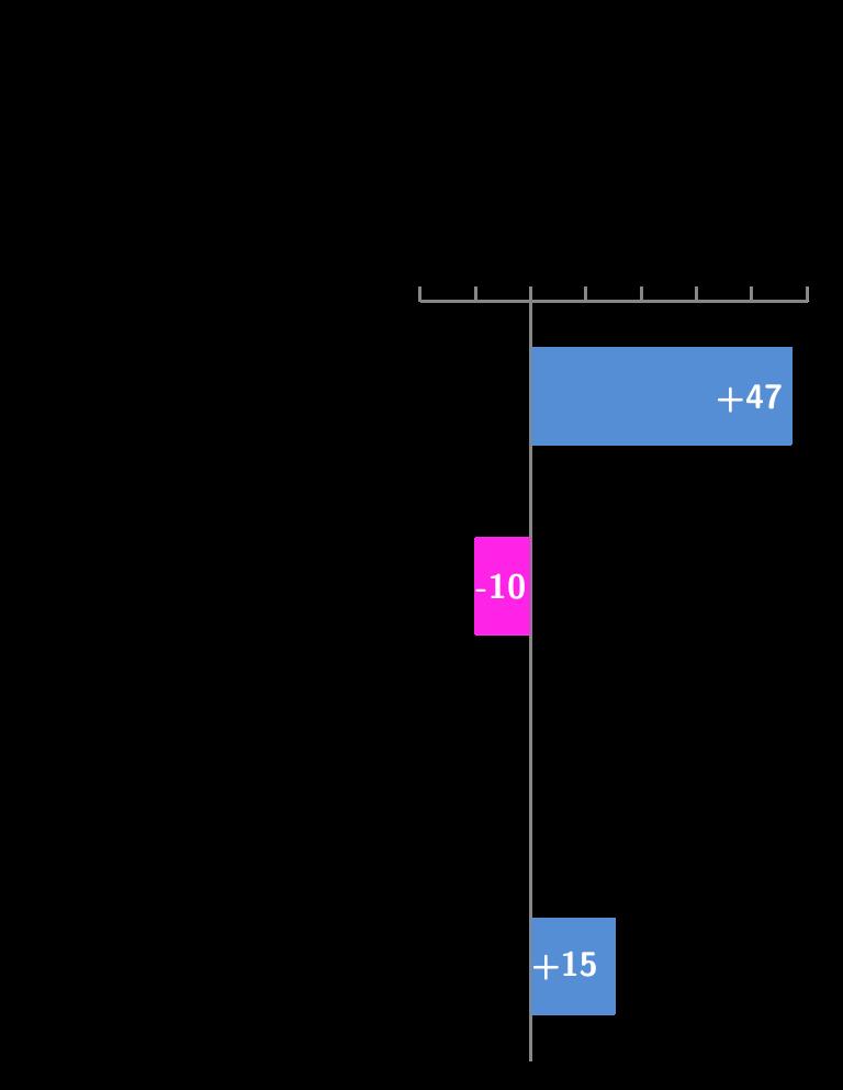 gap PaF economia