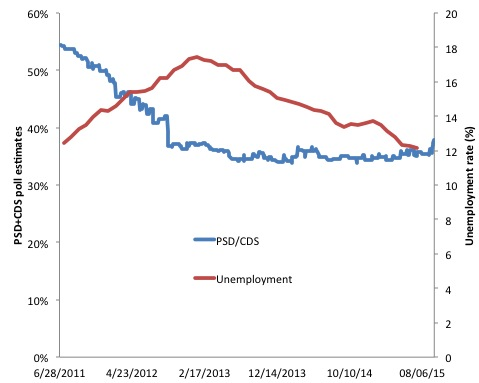 polls and unemployment