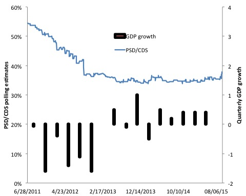polls growth